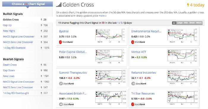 Chart Signals - Stockopedia