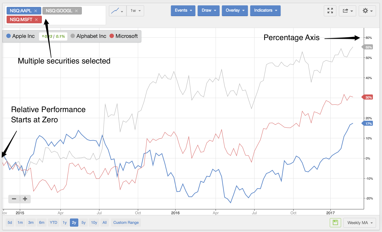 Search Comparisons Stockopedia