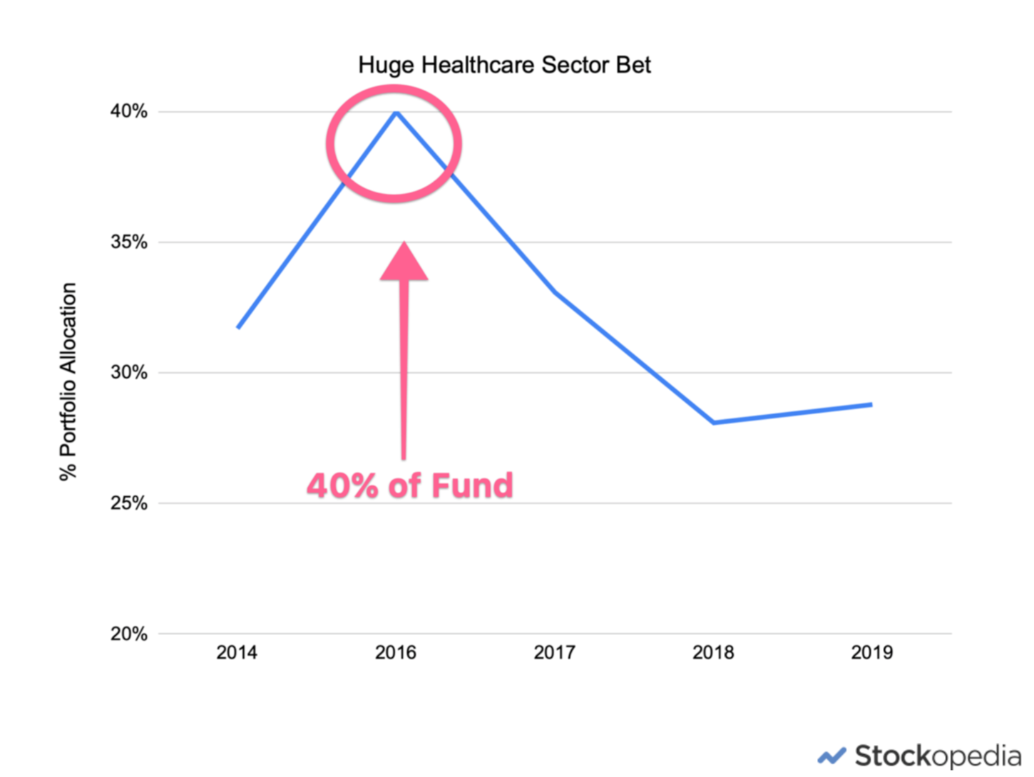 Woodford Equity Income Fund - huge healthcare bet