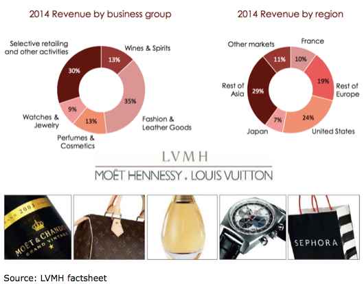 lvmh expanding brand dominace in asia Louis vuitton moet hennessy expanding brand dominance in asia ~ group 5 ( rizwan chand) .