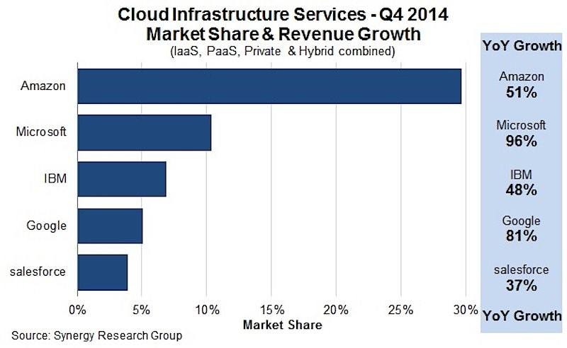 2. The Top 5 Cloud Computing Companies
