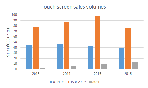 58a5876b09f87ZYT_touch_sales_volumes.png