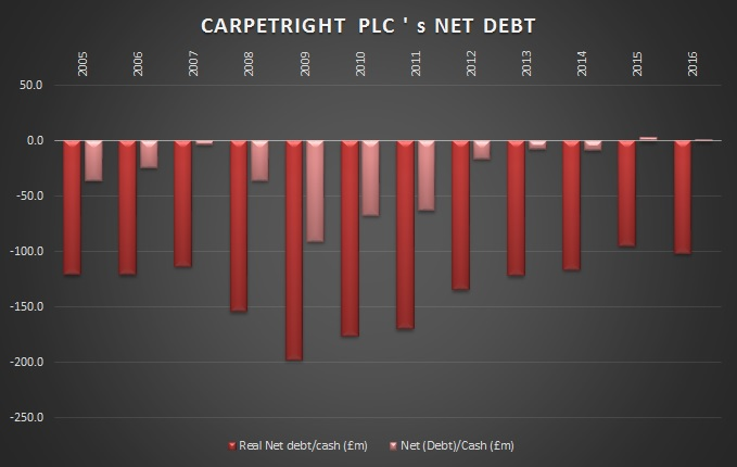 All of the above is good news, but did it change the company's Net Debt position?