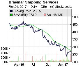 58b076834d997braemar_chart.png