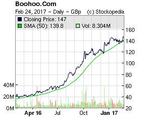 58b076eb4c317boohoo_share_chart.png