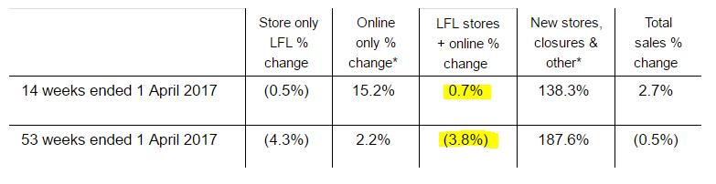 58f8a63e19a68BON_LFL_sales.PNG