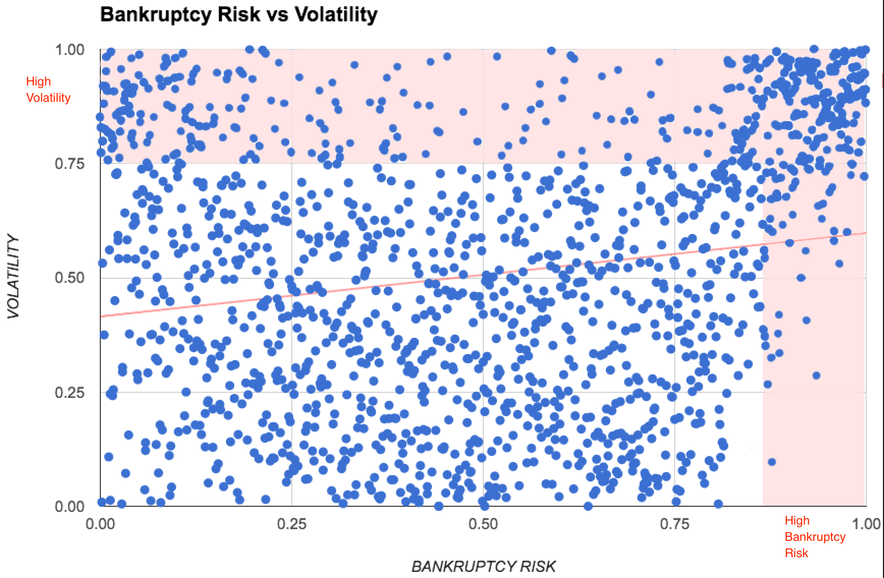 Volatilty_vs_Bankruptcy_Risk.png