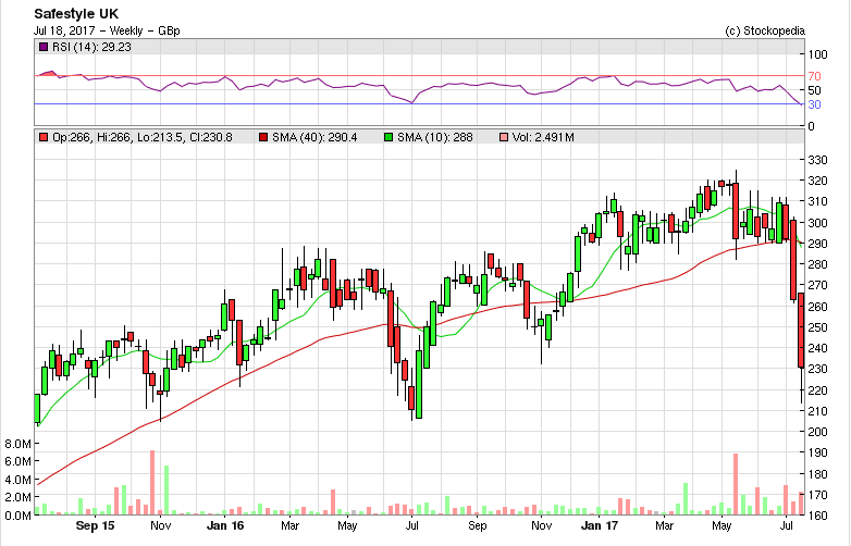 596dcdef146a6SFE_chart.PNG