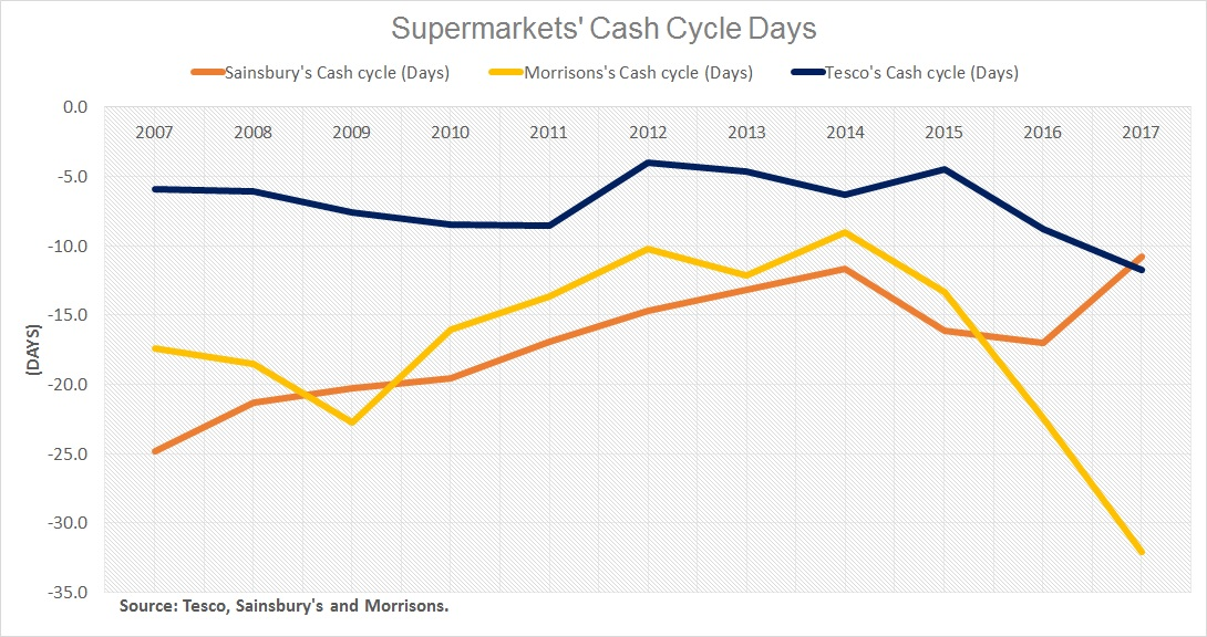 financial ratios sainsburys and morrisons Morrisons minus 32 days, compared sainsbury's minus 11 days and tesco's minus 12 days helps reduce working capital requirements, but this leads to delaying payments to suppliers the 10-year average is 35 days and currently, stands at 50 days.