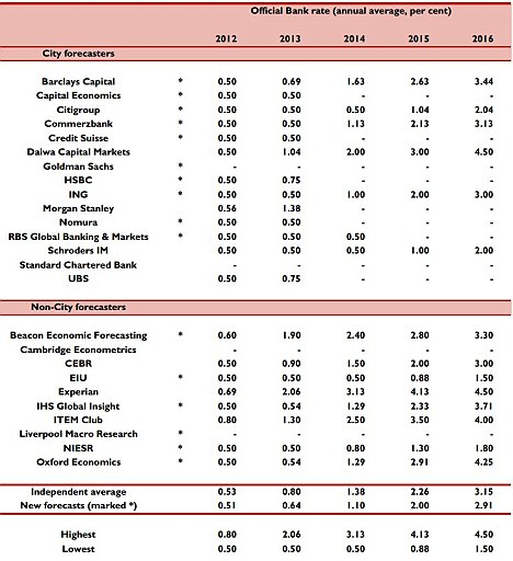 Forecasts: The Treasury asks a panel of independent economists to predict interest rates over the coming few years (February 2012 data)