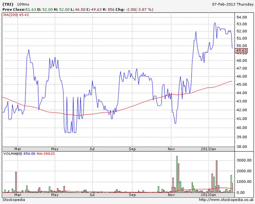 Trifast (TRI) 12m chart