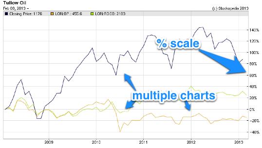 Compare charts