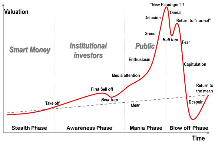 Bubble cycle chart