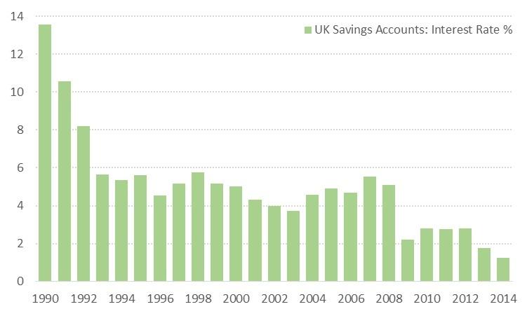 UK Deposit Rates ></p><p style=