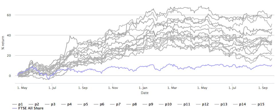 Random Portfolio of 8 stocks