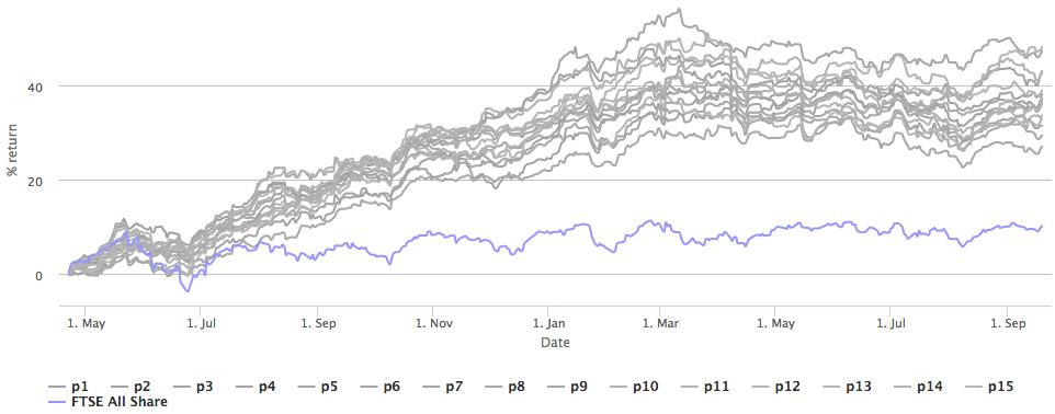 Random Portfolio of 25 stocks