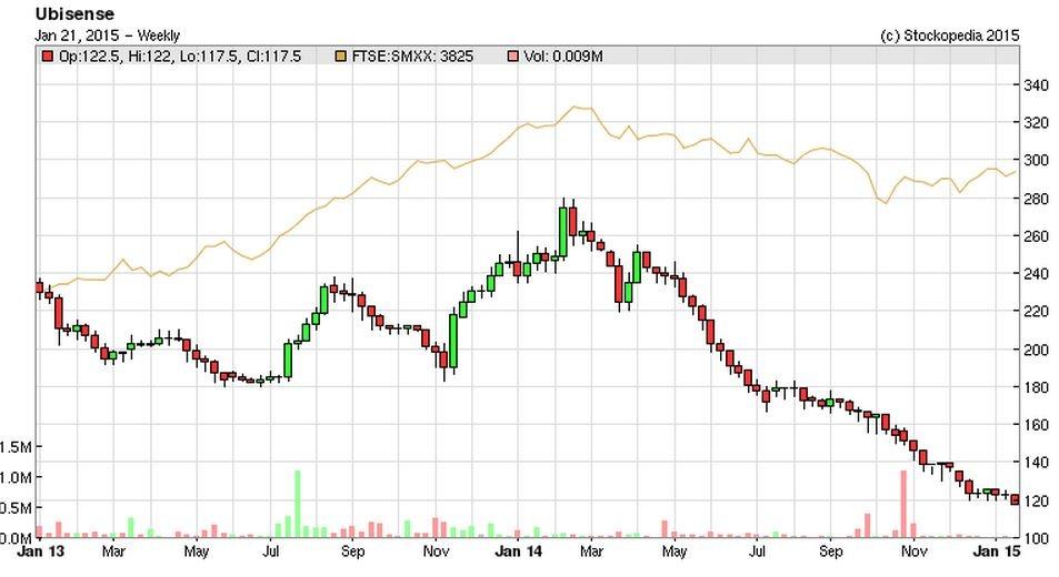 54bf75761d08bUBI_chart.JPG