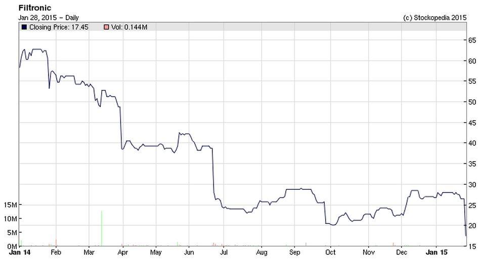 54c8deb107270FTC_chart.JPG