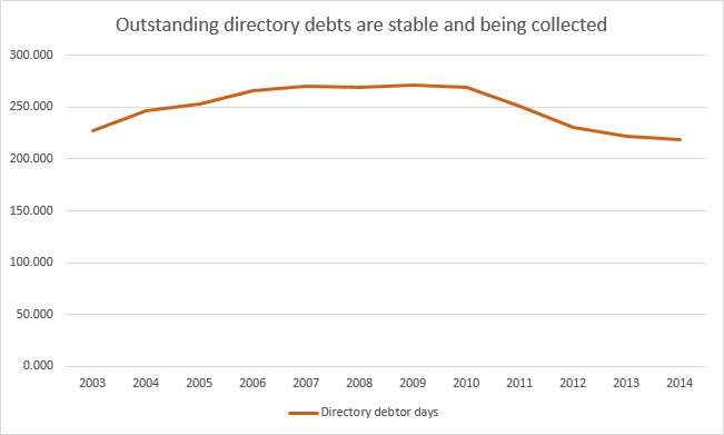 NEXT Directory Debtors
