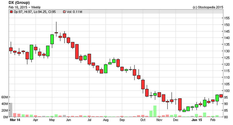 54e1fe1893cfcDX_chart.PNG