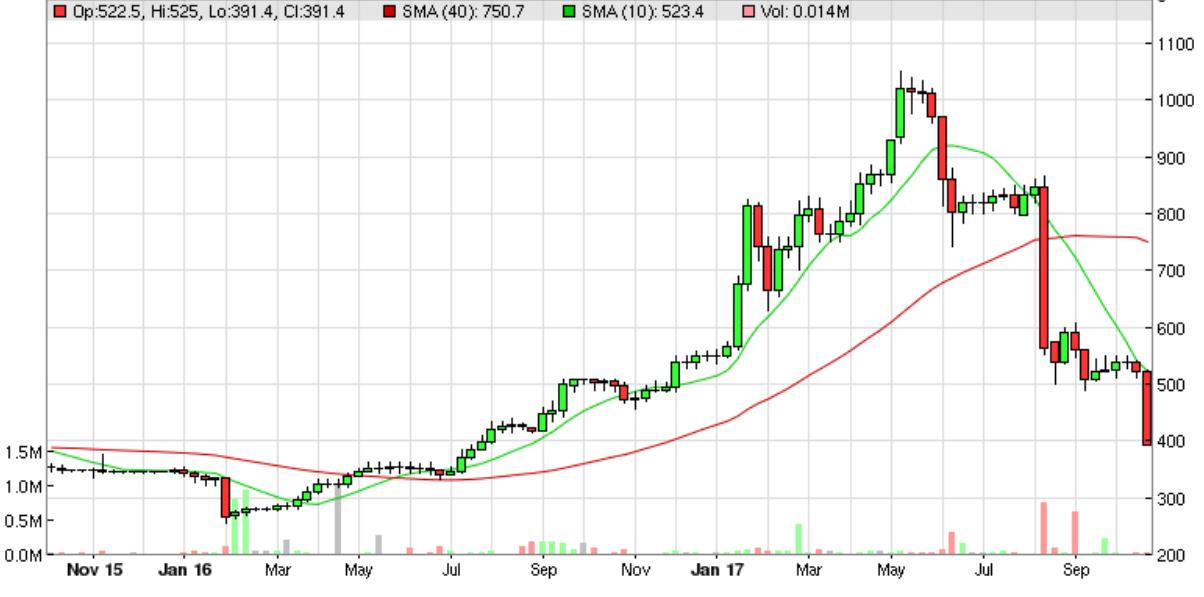 59f31e2bd0deeSYS1_chart.PNG