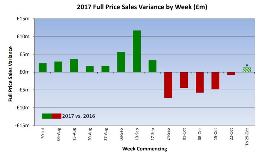 59f9933b0ca04Next_weekly_sales.PNG