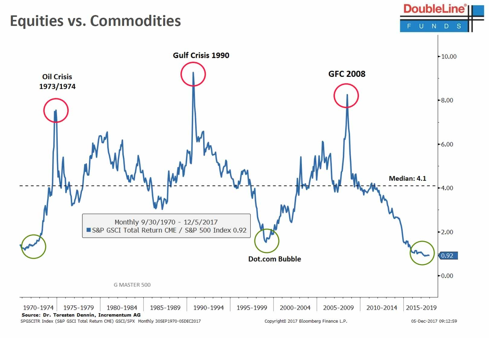 Basic materials sell equities buy commodities comparison of 5a35ddab7121fchart comparisonofcommo filed under basic materials sciox Gallery