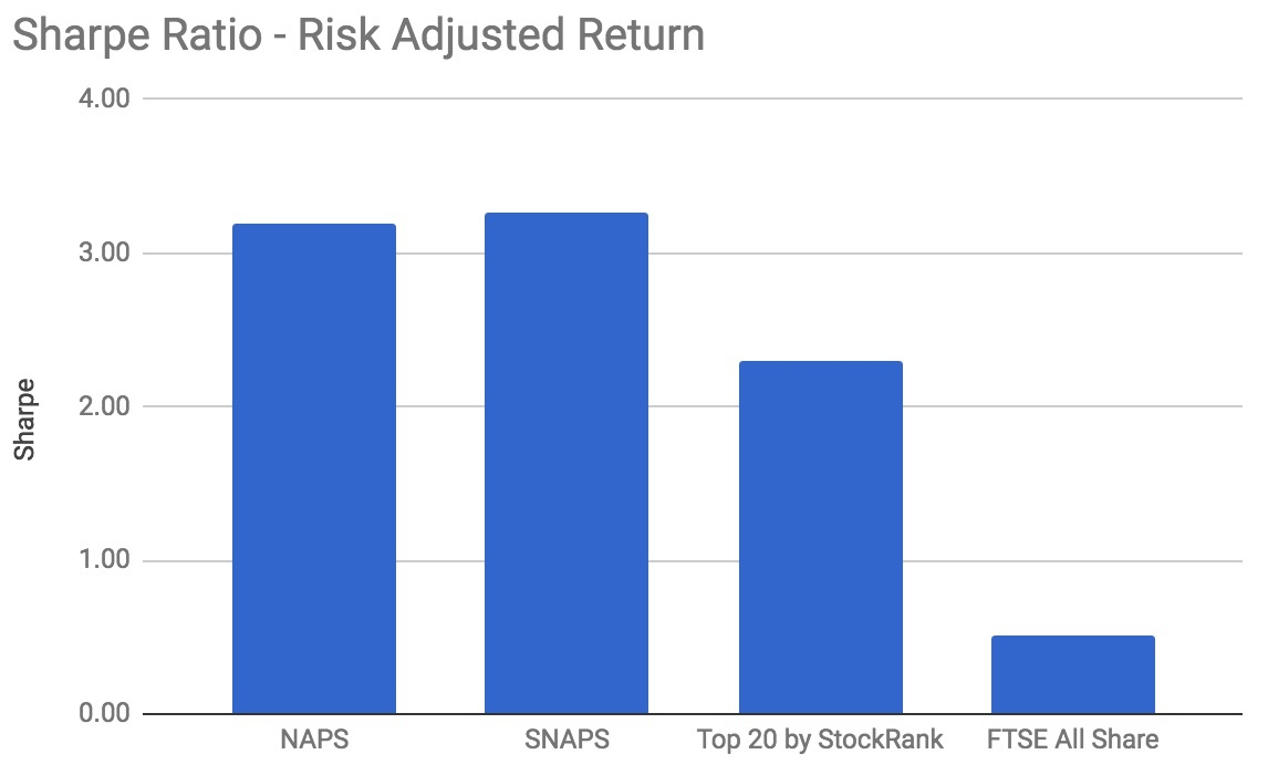 New Year NAPS - Top Stocks For 2018 And The Benefits Of