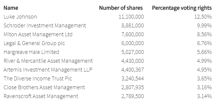 5a548275e0afcEHG_shareholders.PNG