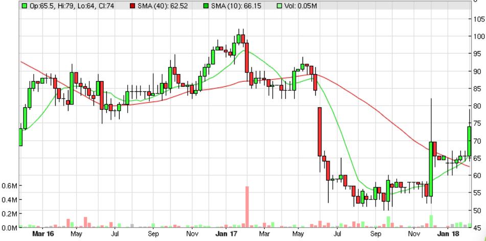 5a7d8cd08ca6fDSG_chart.PNG