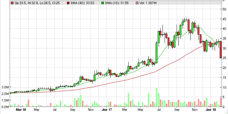 5a7e2b0a2cb67CRL_chart.PNG