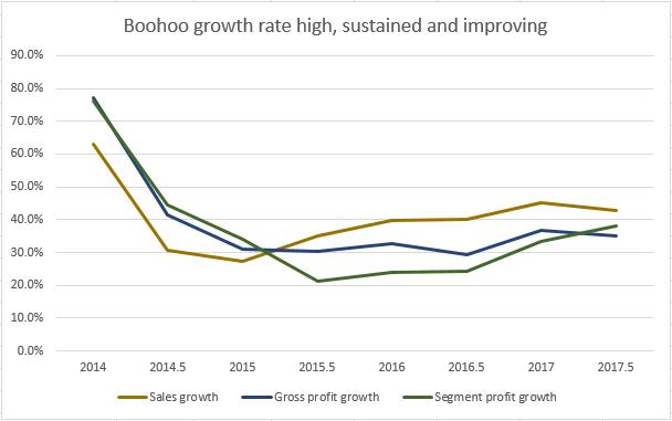 5ab7c7f116a8dBoohoo-Growth.png