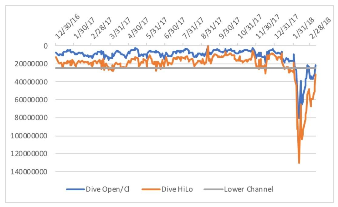 5ac445c3f413eS&P_500_Dive_Chart_3:9:2018