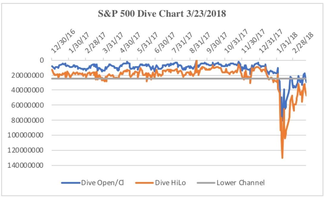 5ac447a1353f4S&P_500_Dive_Chart_3:23:201