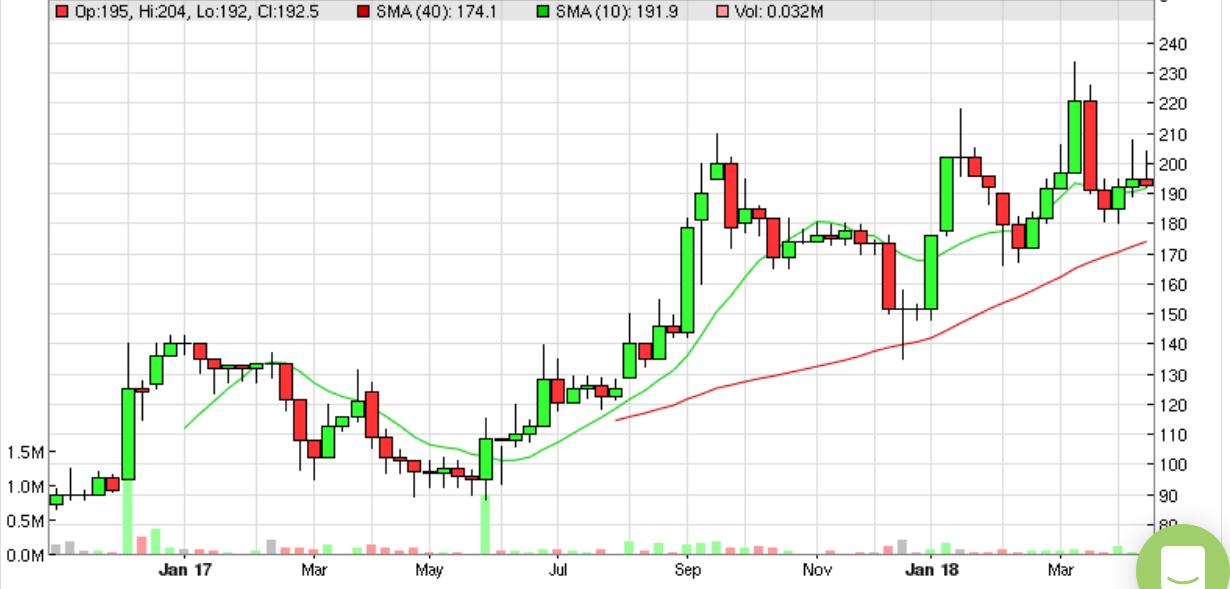 5ad5e15fb015eFilta_chart.PNG