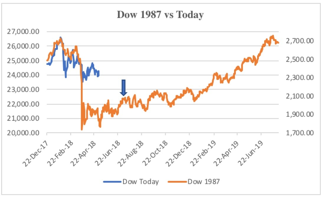 5aee7de049a25Dow_1987_vs_Today.jpg