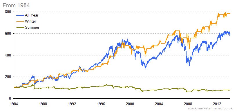 5affded8023c1Sell-in-May-1984-2014.png