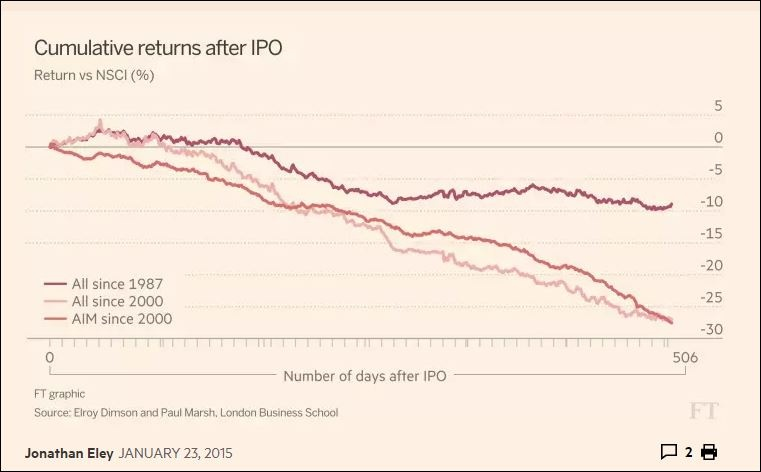 Chart that tells a story — IPOs