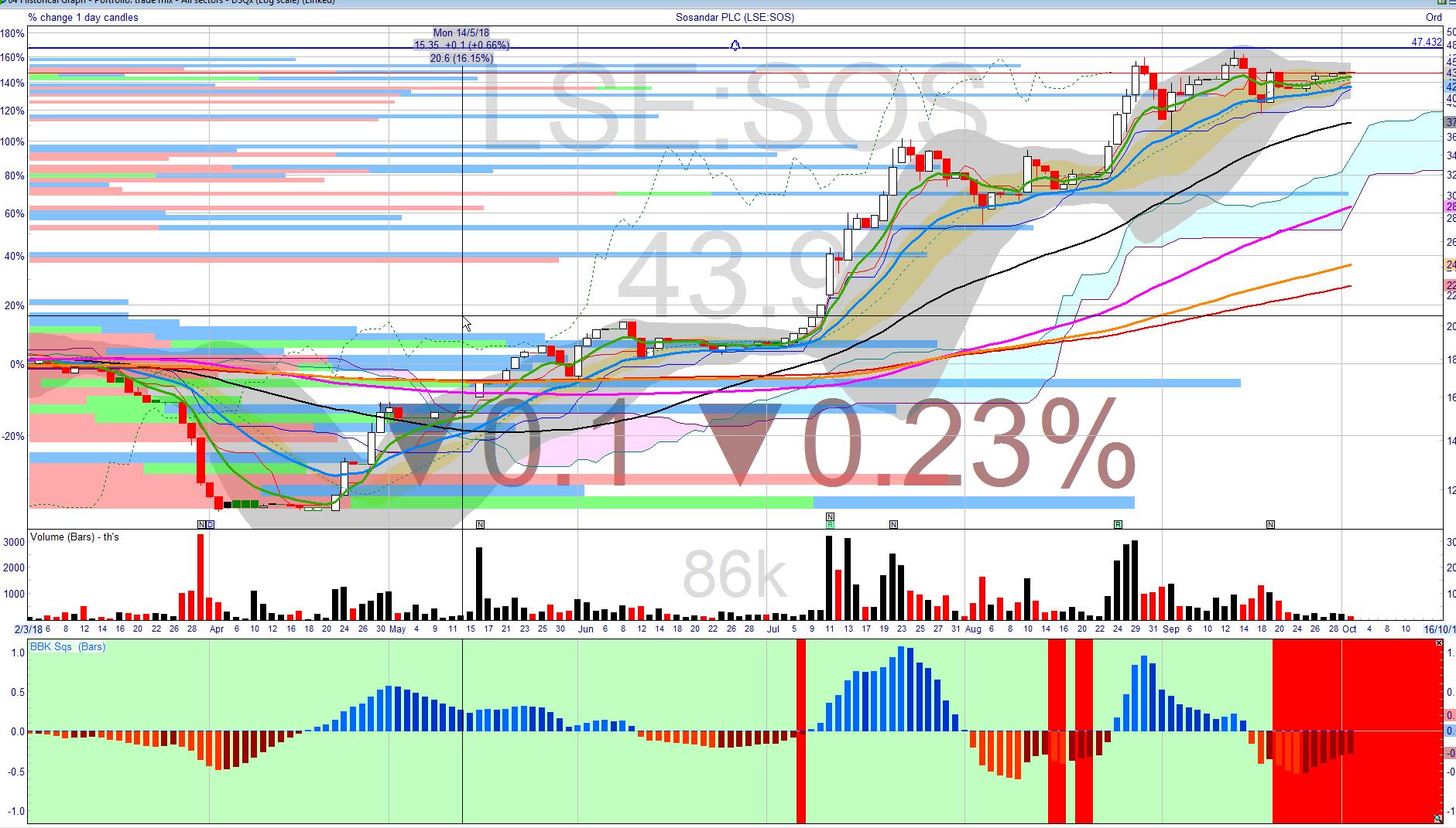 5bb373cee6e36sos_chart.png