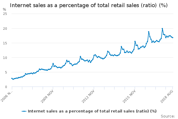 5bc81d41e58a1Online_retail_growth_in_the