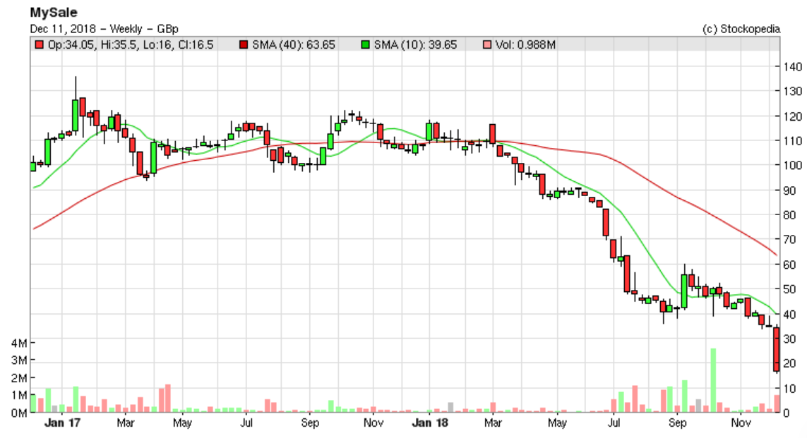 5c0f93c11b897MYSL_chart.PNG