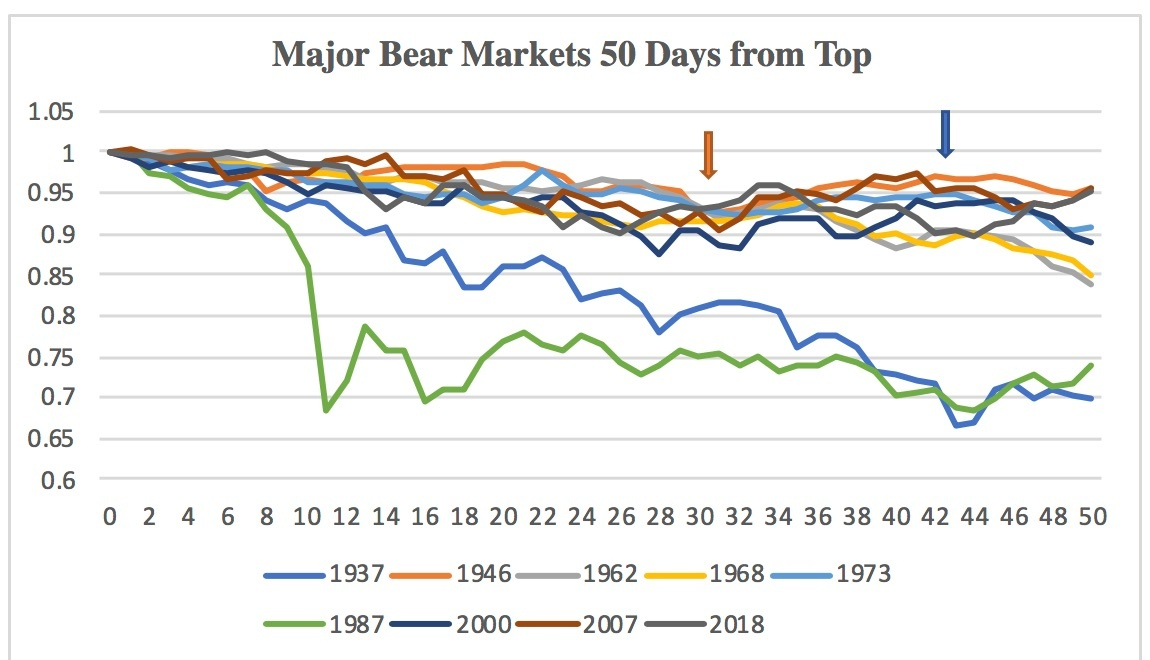 5c18a05320850Major_Bear_Markets_50_Days_