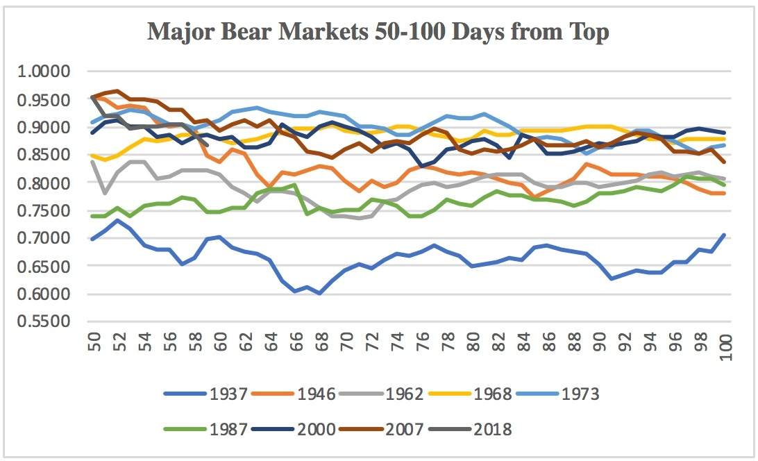 5c18a07184b3eMajor_Bear_Markets_50-100_D