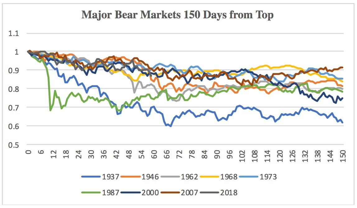 5c18a10b38b08Major_Bear_Markets_150_Days