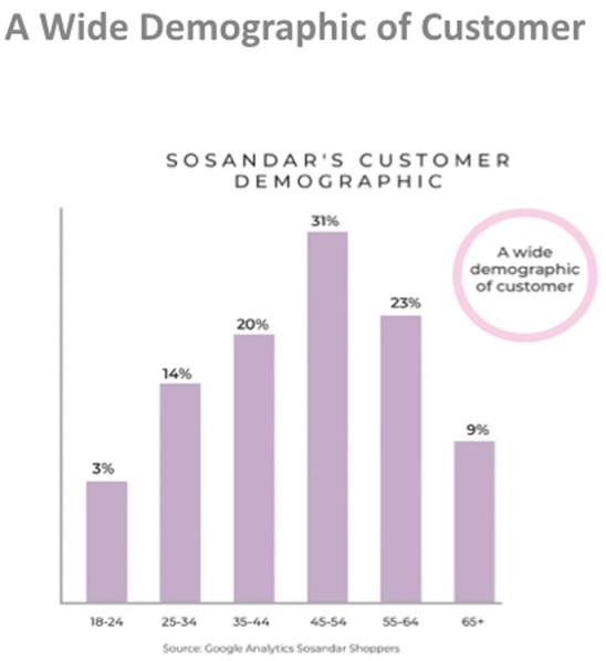 5c3a104a39a6eSOSANDAR_customer_demograph