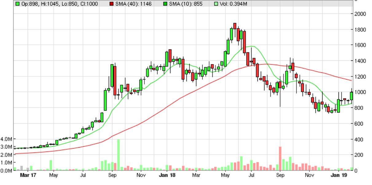 5c5b4b94308daFDEV_chart.PNG