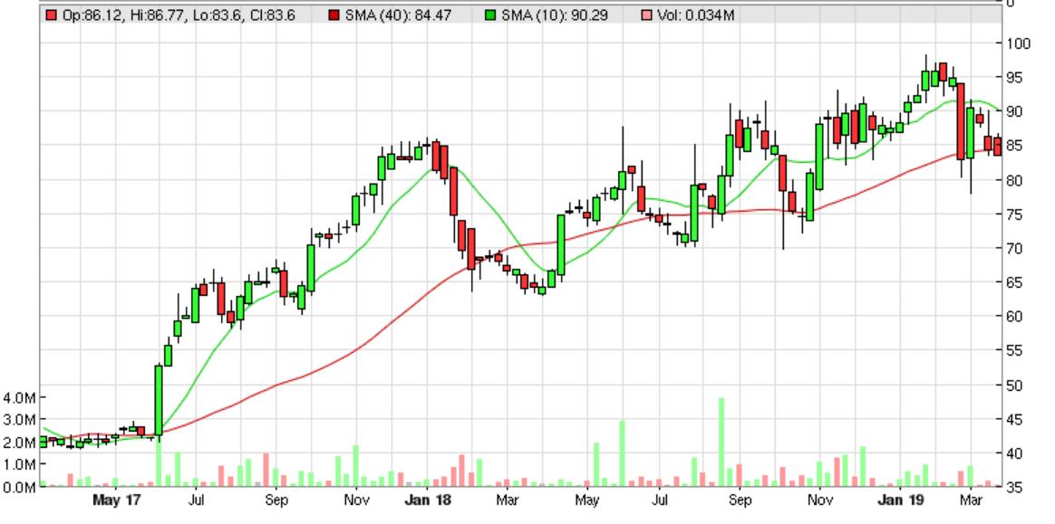 5c9c75e62b260VLX_chart.PNG