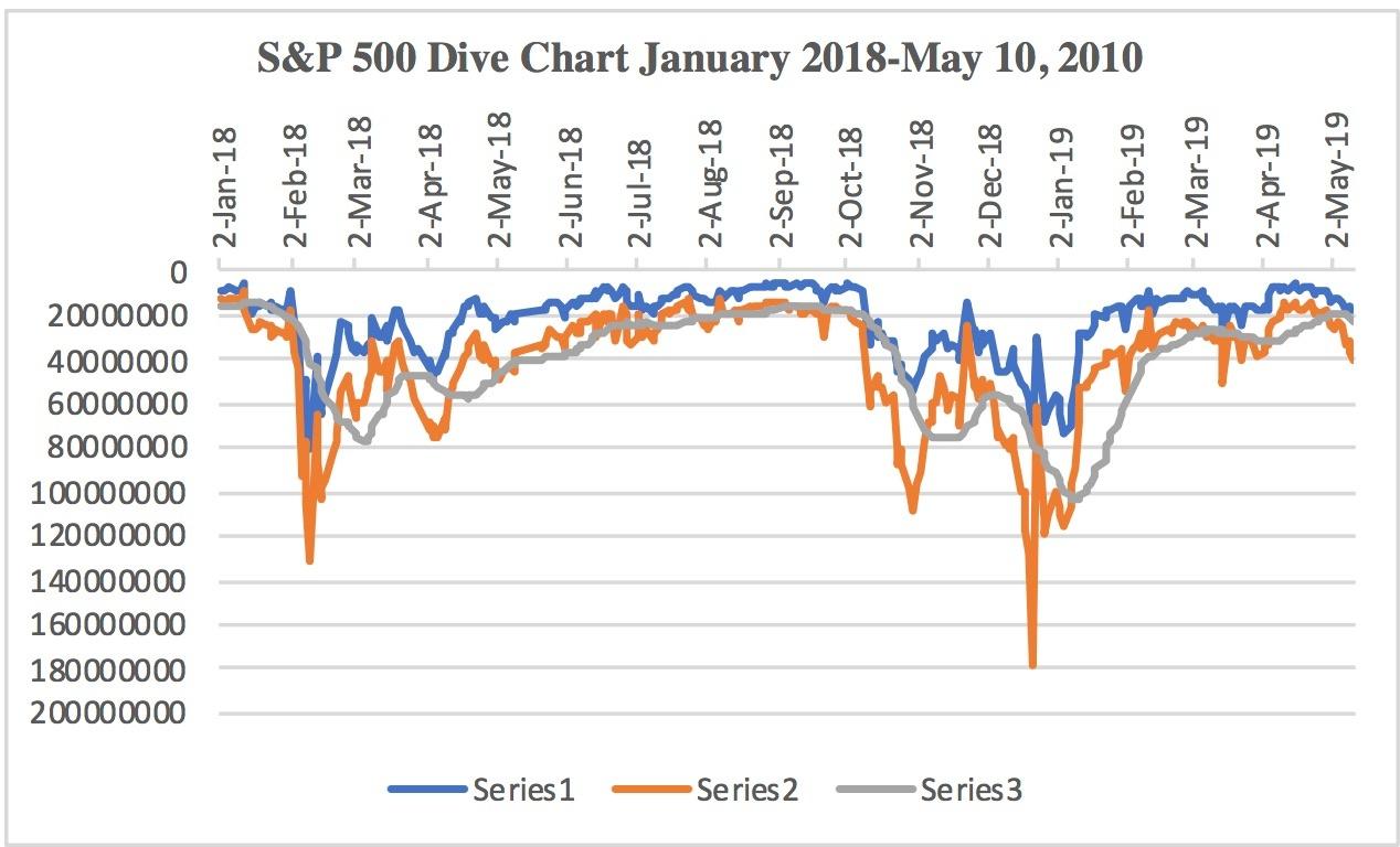 5cd76b4c0cb1bS&P_500_Dive_Chart_1:2019-5