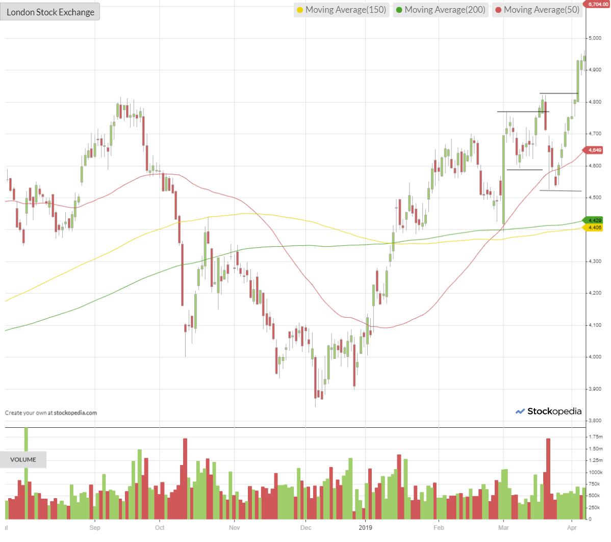5d52bff7b811aChart-london-stock-exchange