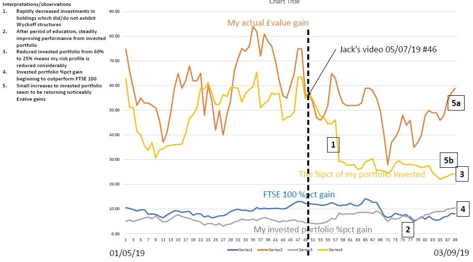 5d70f16ebd5afMy_investing_stats_chart_fo
